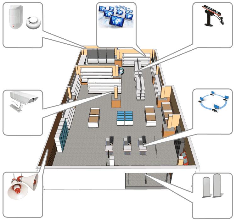 системы охраны магазина