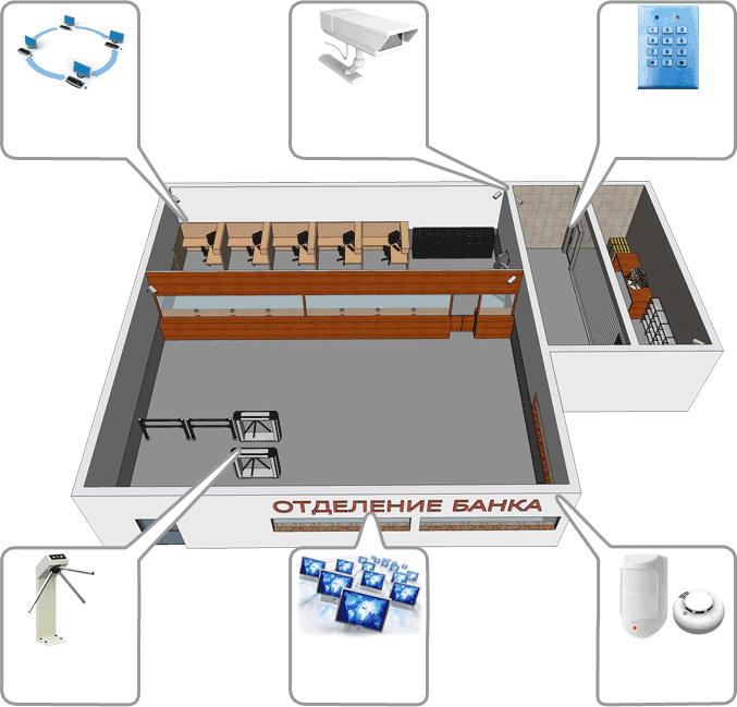 системы безопасности банка